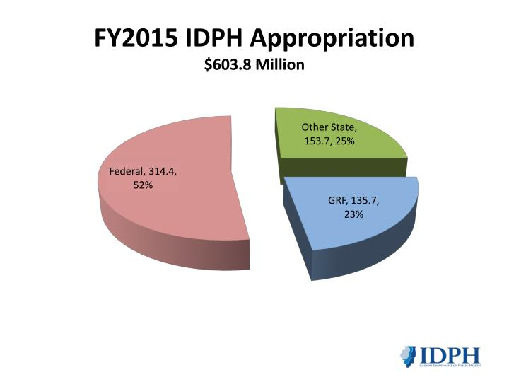 FY2015 IDPH Appropriation