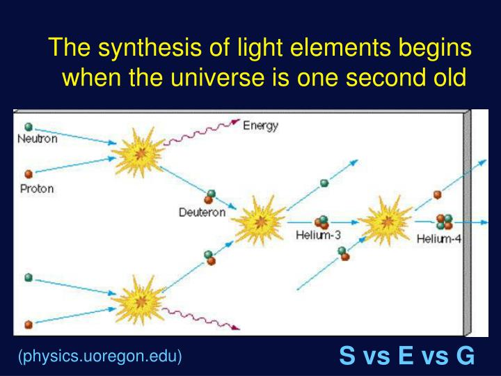 The synthesis of light elements begins