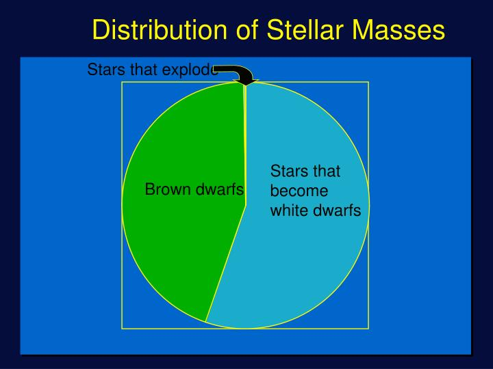 Distribution of Stellar Masses