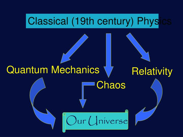 Classical (19th century) Physics