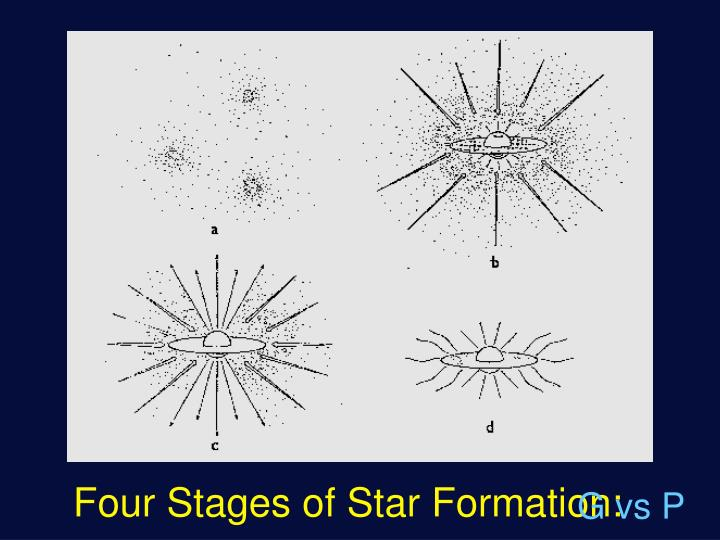 Four Stages of Star Formation: