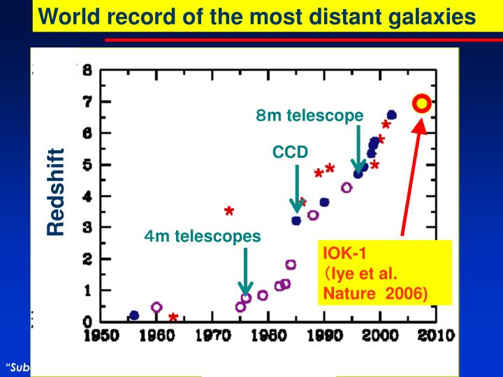 World record of the most distant galaxies