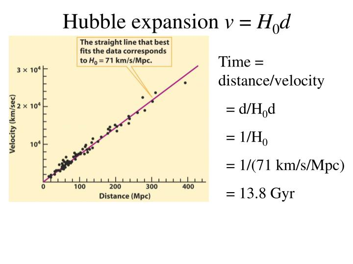Hubble expansion