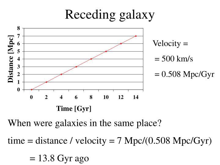 Receding galaxy