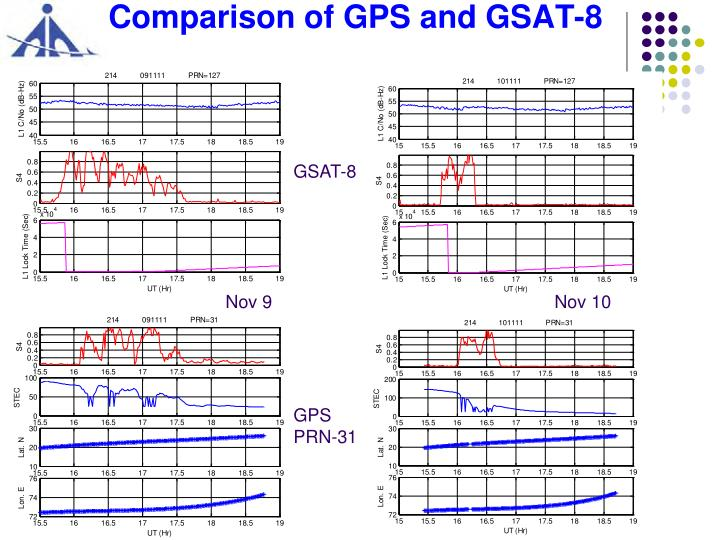 Comparison of GPS and GSAT-8