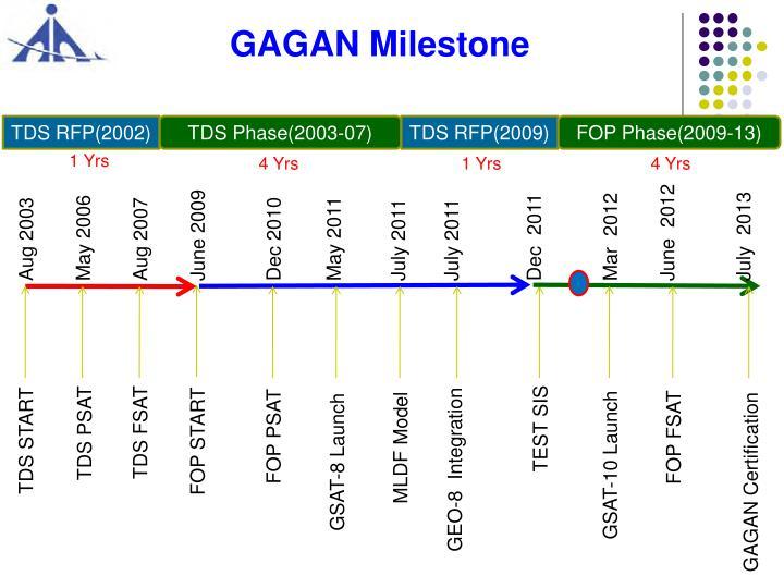 GAGAN Milestone