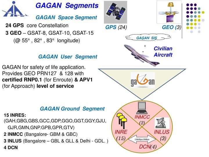 GAGAN  Segments
