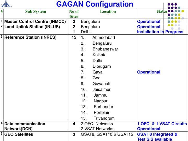 GAGAN Configuration