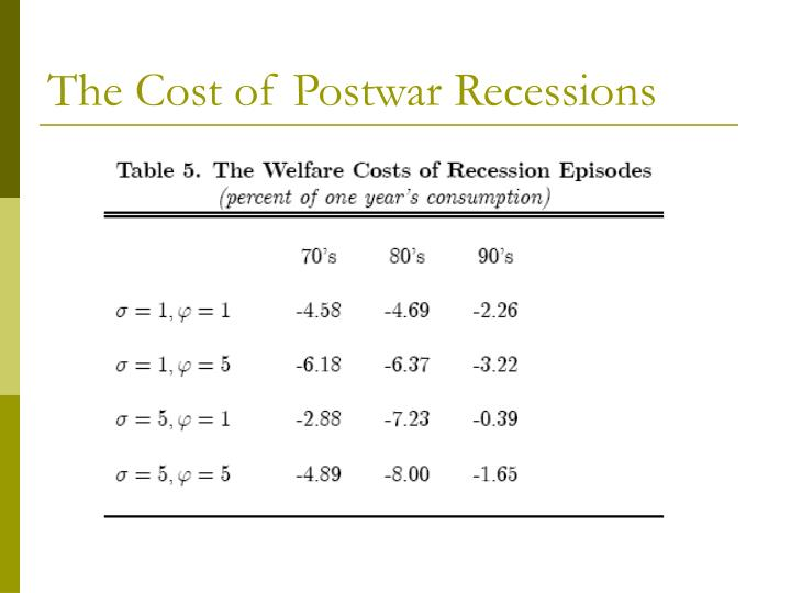 The Cost of Postwar Recessions