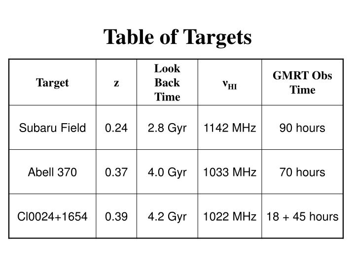 Table of Targets
