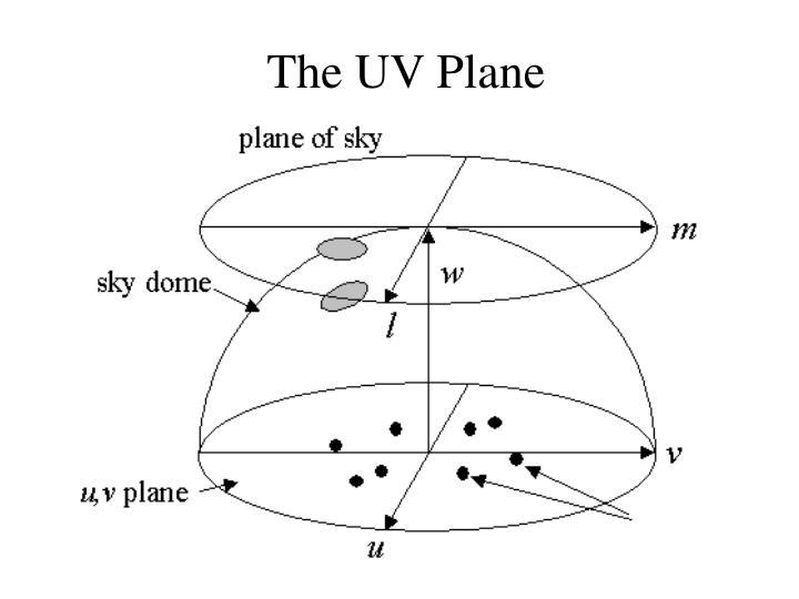 The UV Plane
