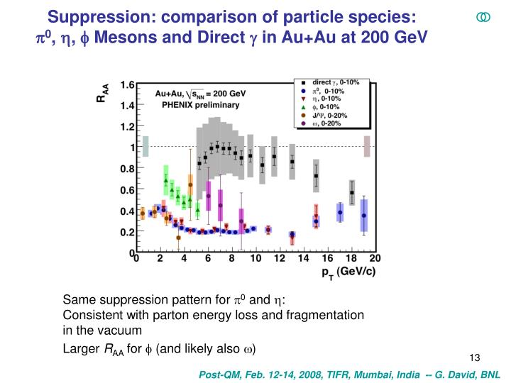 Suppression: comparison of particle species: