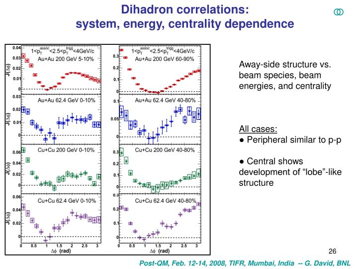 Dihadron correlations: