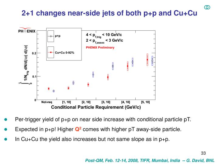 2+1 changes near-side jets of both p+p and Cu+Cu