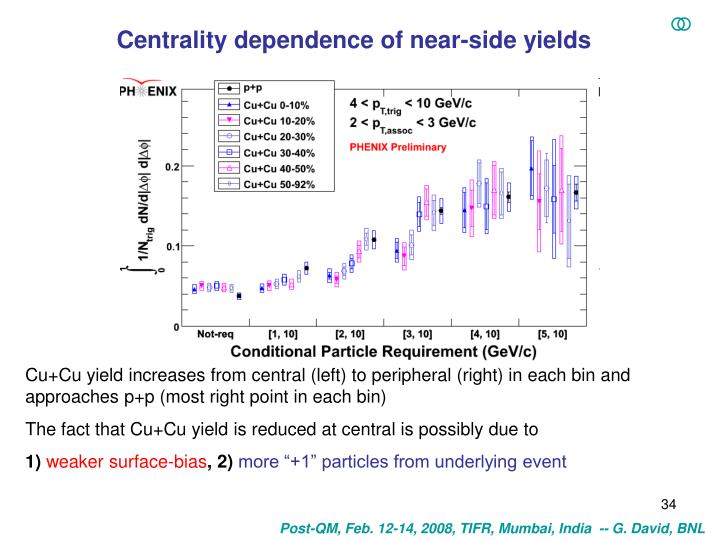 Centrality dependence of near-side yields