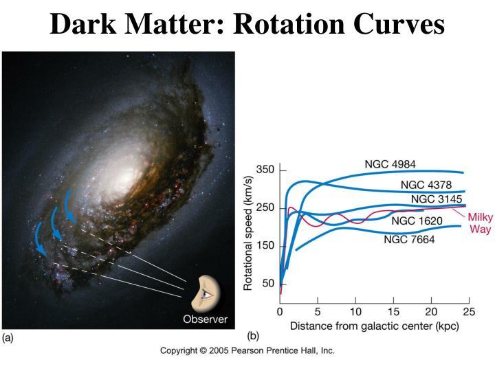 Dark Matter: Rotation Curves