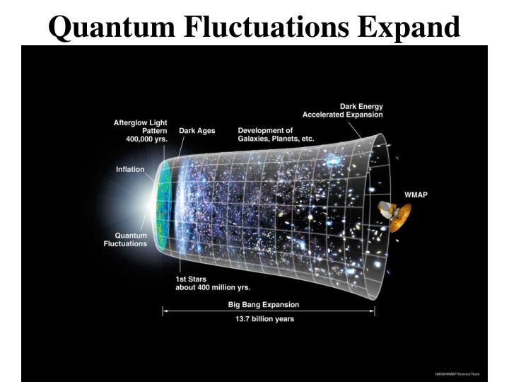 Quantum Fluctuations Expand