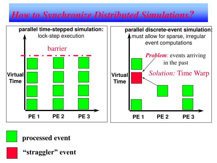 How to Synchronize Distributed Simulations