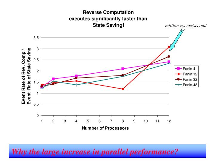 Why the large increase in parallel performance?