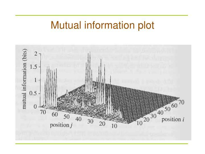 Mutual information plot