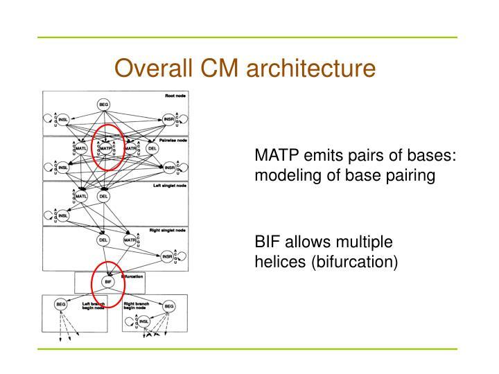 Overall CM architecture