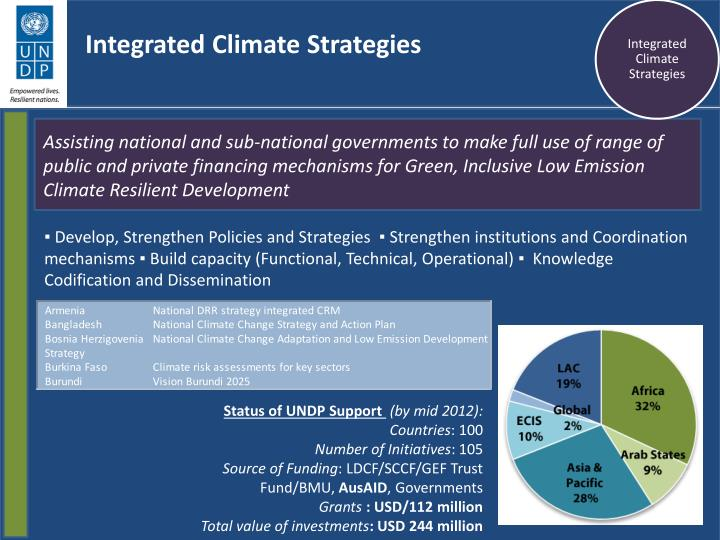 Integrated Climate Strategies