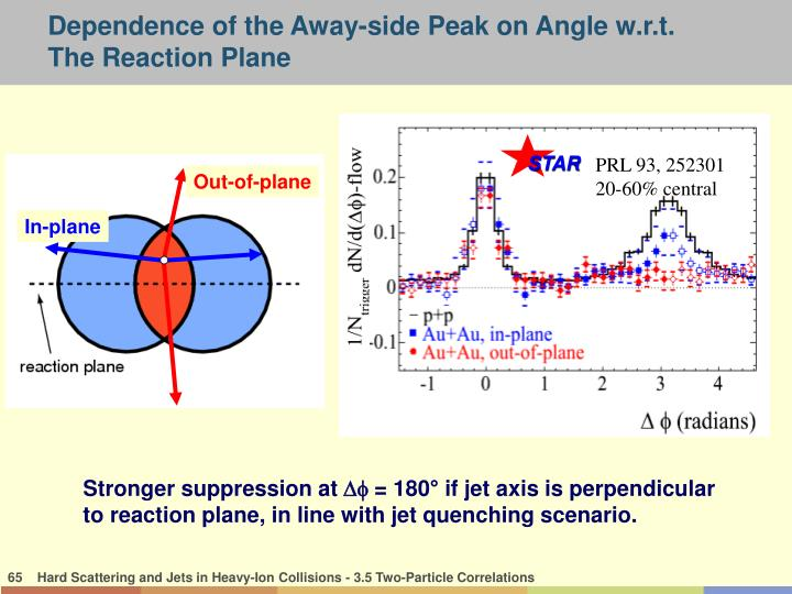 Dependence of the Away-side Peak on Angle w.r.t.