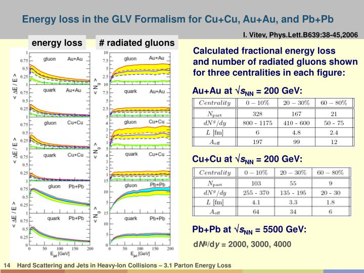 Energy loss in the GLV Formalism for Cu+Cu, Au+Au, and Pb+Pb