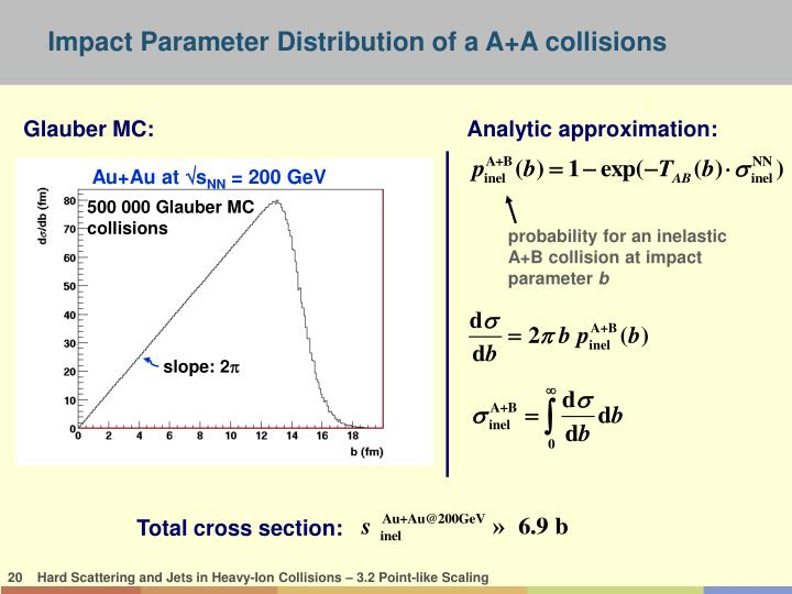 Impact Parameter Distribution of a A+A collisions