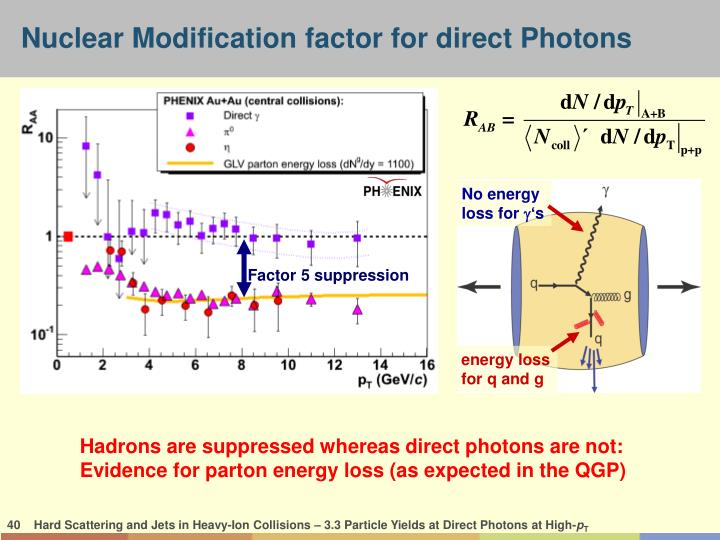 Nuclear Modification factor for direct Photons