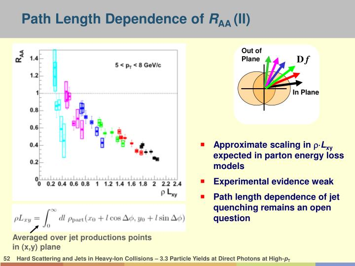 Path Length Dependence of