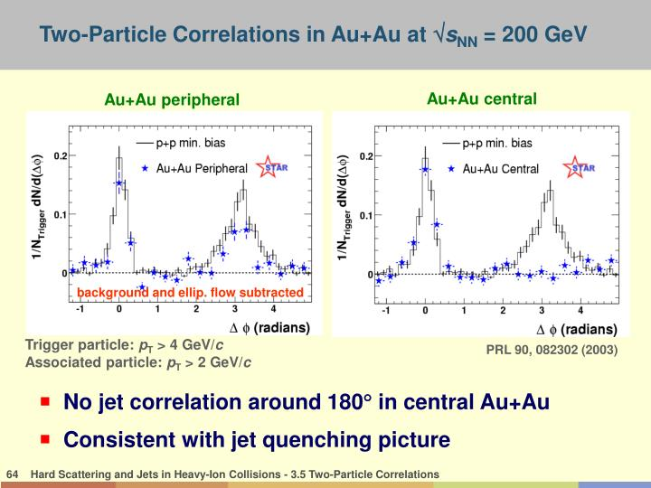 Two-Particle Correlations in Au+Au at