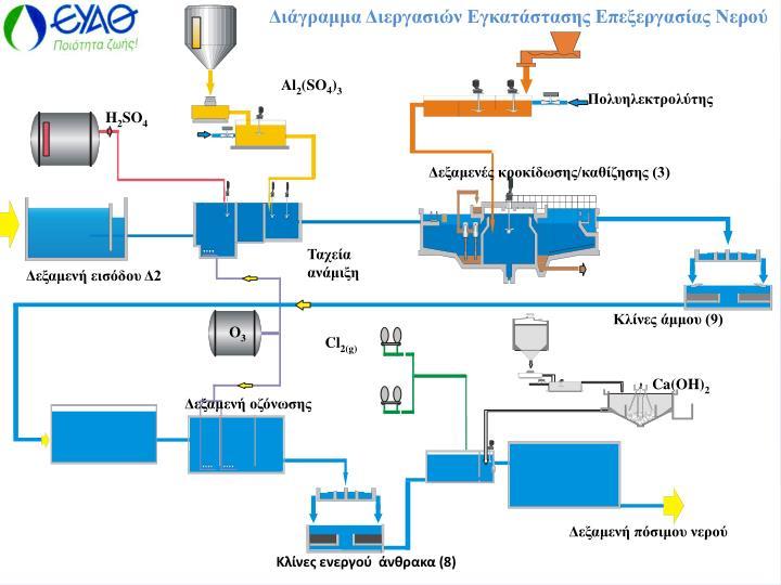 Διάγραμμα Διεργασιών Εγκατάστασης Επεξεργασίας Νερού