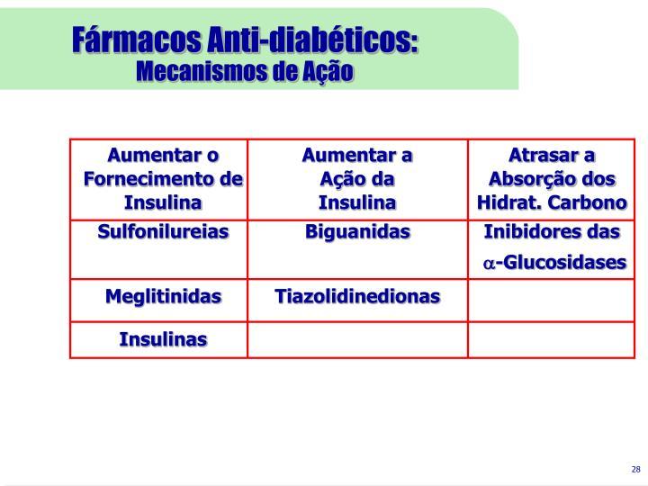 Fármacos Anti-diabéticos: