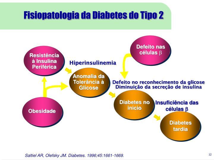 Fisiopatologia da Diabetes do Tipo 2