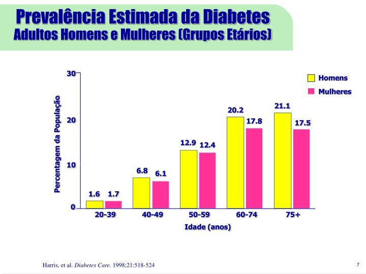 Prevalência Estimada da Diabetes