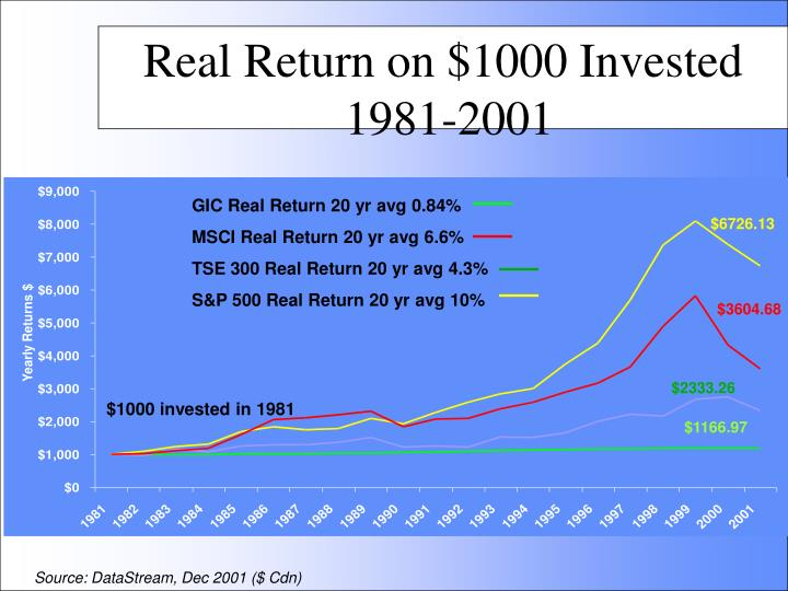Real Return on $1000 Invested