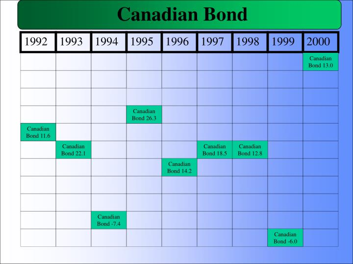 Canadian Bond