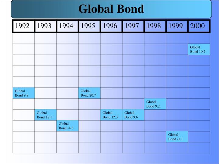 Global Bond