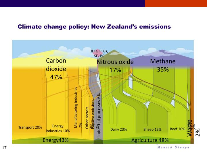 Climate change policy: New Zealand's emissions