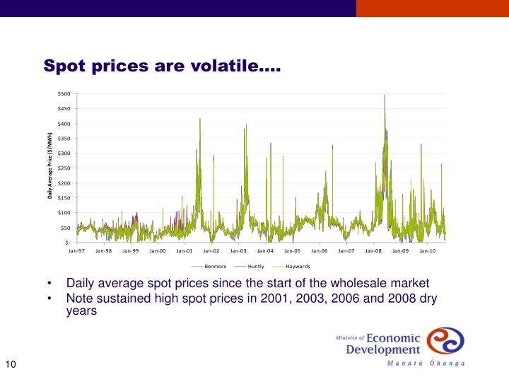 Spot prices are volatile….