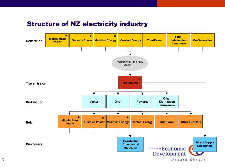 Structure of NZ electricity industry