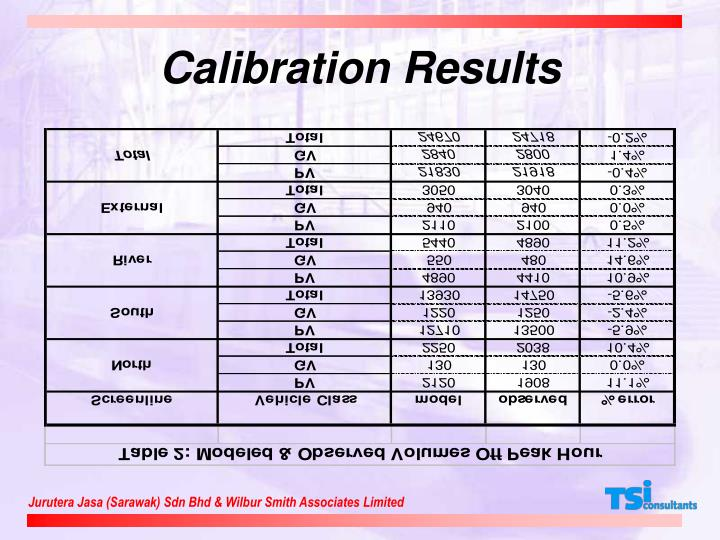 Calibration Results