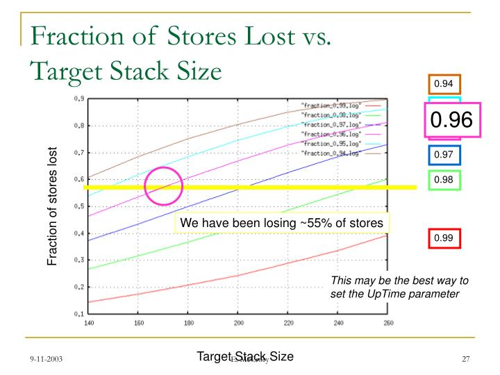 Fraction of Stores Lost vs.