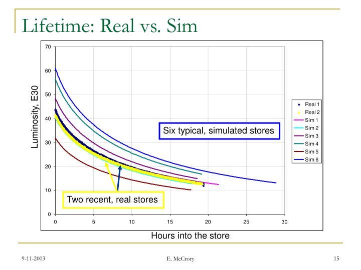 Lifetime: Real vs. Sim