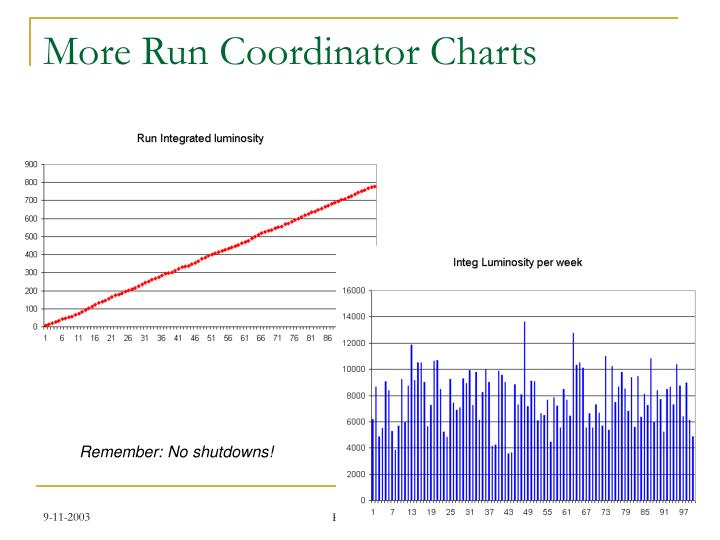 More Run Coordinator Charts