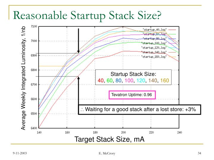 Reasonable Startup Stack Size?