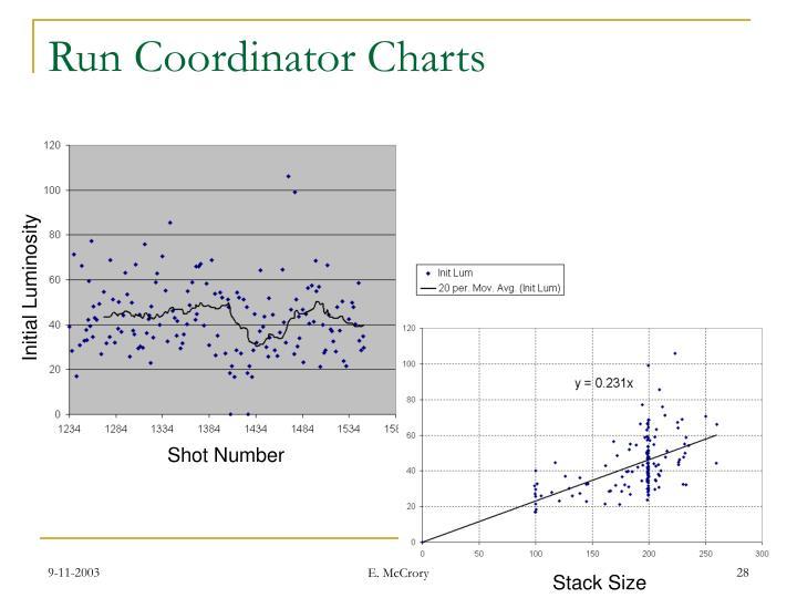 Run Coordinator Charts