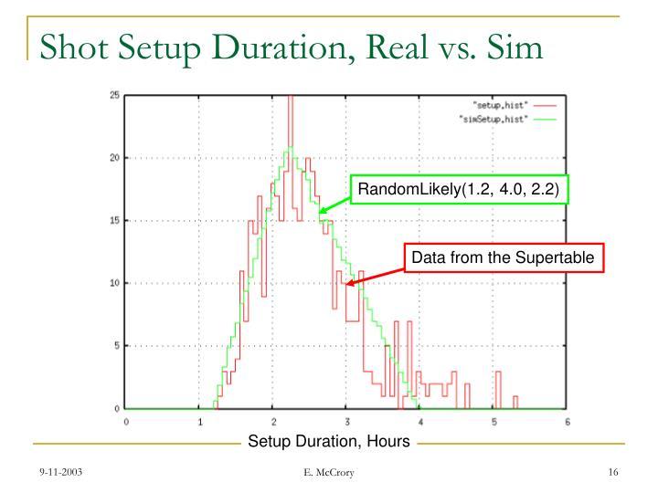 Shot Setup Duration, Real vs. Sim