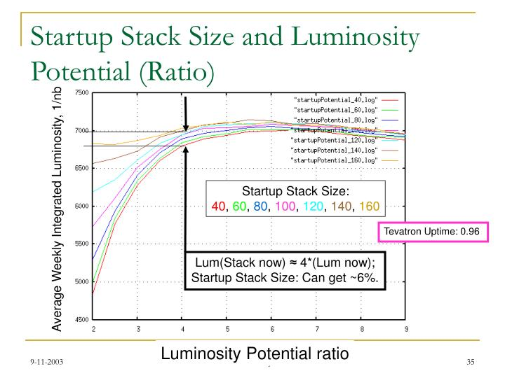 Startup Stack Size and Luminosity Potential (Ratio)